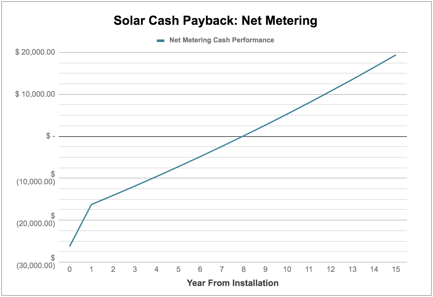 Solar Payback Chart
