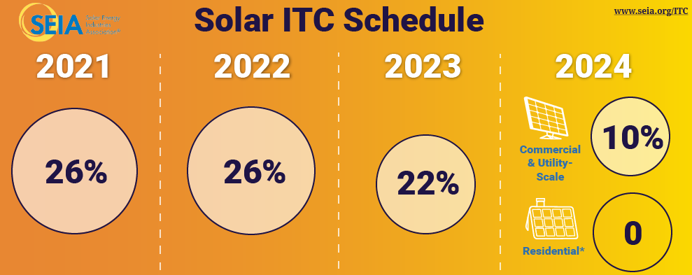 2021 Solar Incentives Update